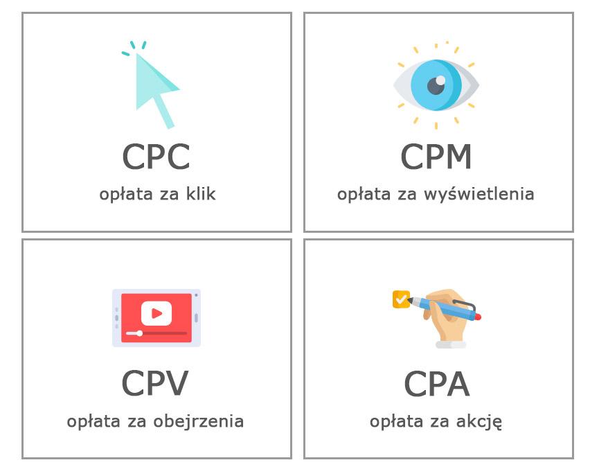modele-rozliczenia-kampanii-adwords