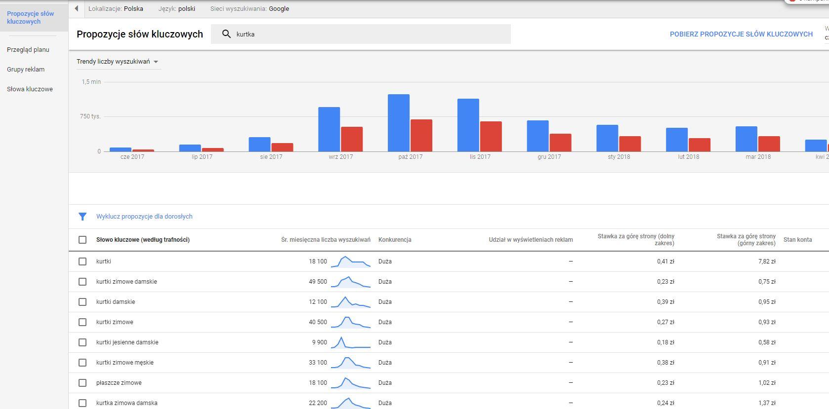 Planner słów kluczowych Google