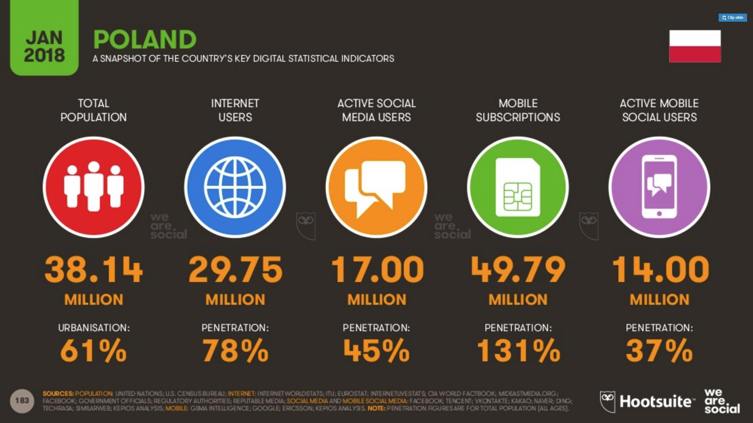 internet mobilny Polska - socialmedia