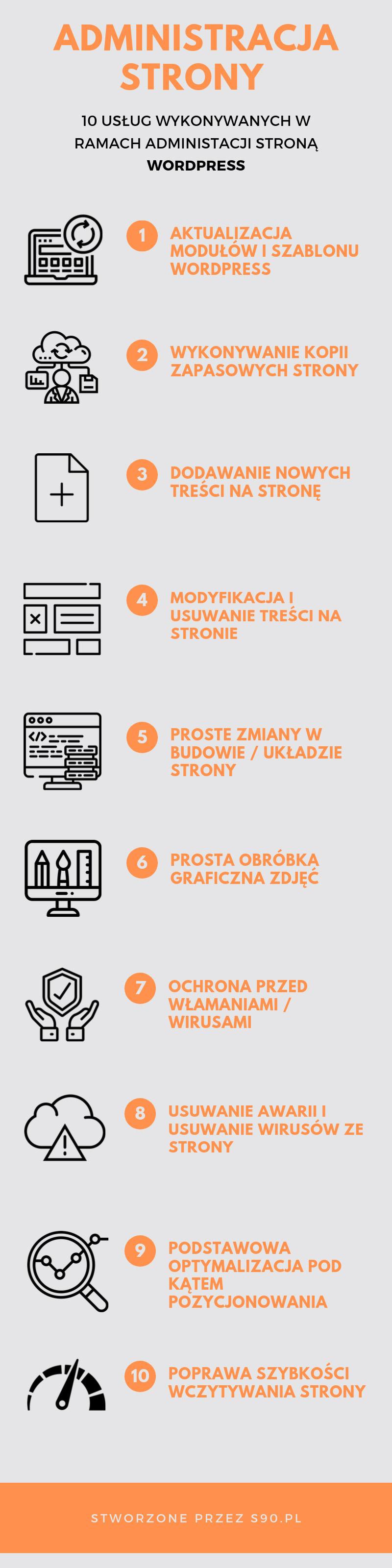 administracja strony infografika